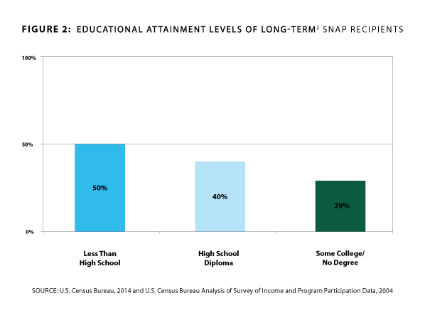 Chart titled educational attainment levels of long-term SNAP recipients