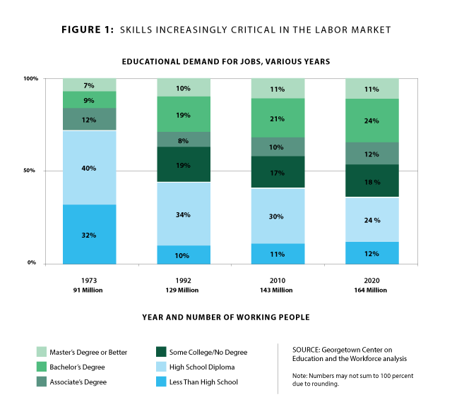 Chart Titled Skills Increasingly Critical in the Labor Market